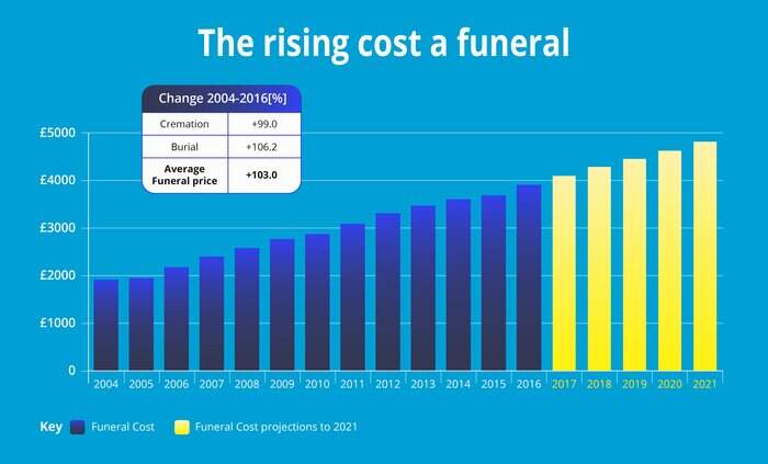 funeral plan costs infographic