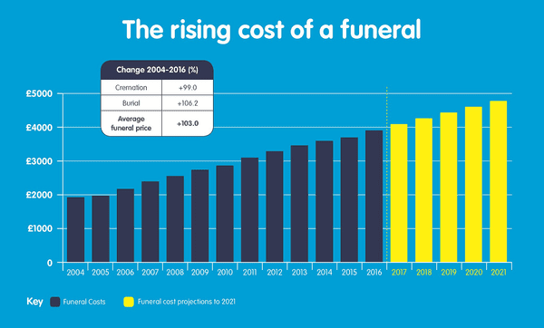 rising cost of a funeral