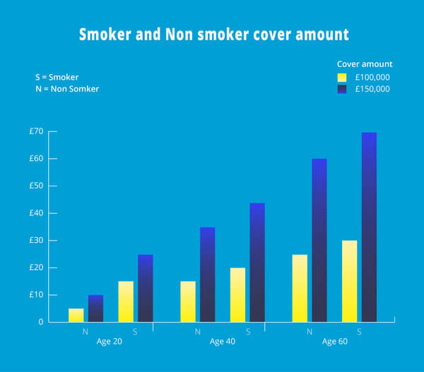 insurance infographic showing smoker and non smoker prices
